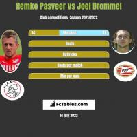 Remko Pasveer vs Joel Drommel h2h player stats