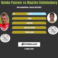 Remko Pasveer vs Maarten Stekelenburg h2h player stats