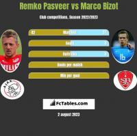 Remko Pasveer vs Marco Bizot h2h player stats