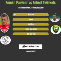 Remko Pasveer vs Robert Zwinkels h2h player stats