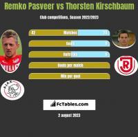 Remko Pasveer vs Thorsten Kirschbaum h2h player stats