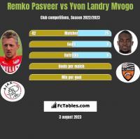 Remko Pasveer vs Yvon Landry Mvogo h2h player stats