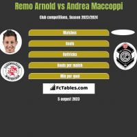 Remo Arnold vs Andrea Maccoppi h2h player stats
