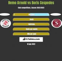 Remo Arnold vs Boris Cespedes h2h player stats