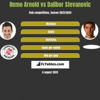Remo Arnold vs Dalibor Stevanovic h2h player stats