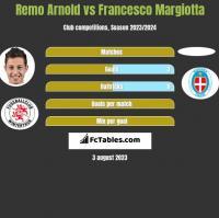 Remo Arnold vs Francesco Margiotta h2h player stats