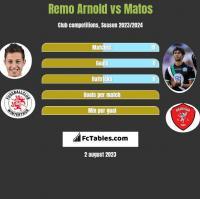 Remo Arnold vs Matos h2h player stats