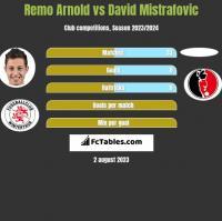 Remo Arnold vs David Mistrafovic h2h player stats