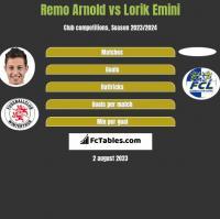 Remo Arnold vs Lorik Emini h2h player stats