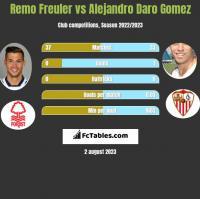 Remo Freuler vs Alejandro Daro Gomez h2h player stats