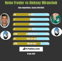 Remo Freuler vs Aleksey Miranchuk h2h player stats