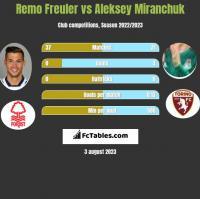 Remo Freuler vs Aleksiej Miranczuk h2h player stats