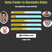 Remo Freuler vs Alessandro Deiola h2h player stats