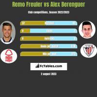 Remo Freuler vs Alex Berenguer h2h player stats
