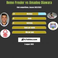 Remo Freuler vs Amadou Diawara h2h player stats