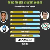 Remo Freuler vs Amin Younes h2h player stats
