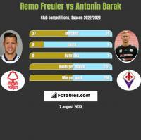 Remo Freuler vs Antonin Barak h2h player stats