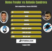 Remo Freuler vs Antonio Candreva h2h player stats