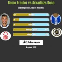 Remo Freuler vs Arkadiuzs Reca h2h player stats