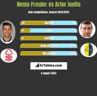 Remo Freuler vs Artur Ionita h2h player stats