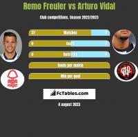 Remo Freuler vs Arturo Vidal h2h player stats