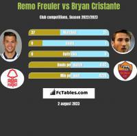 Remo Freuler vs Bryan Cristante h2h player stats