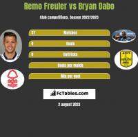 Remo Freuler vs Bryan Dabo h2h player stats