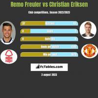 Remo Freuler vs Christian Eriksen h2h player stats