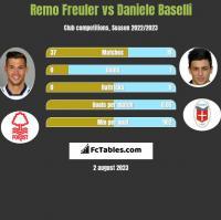 Remo Freuler vs Daniele Baselli h2h player stats