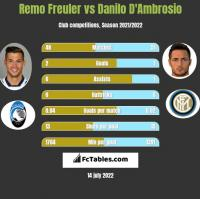 Remo Freuler vs Danilo D'Ambrosio h2h player stats