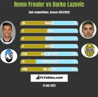 Remo Freuler vs Darko Lazovic h2h player stats
