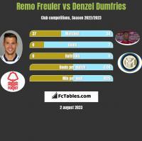 Remo Freuler vs Denzel Dumfries h2h player stats
