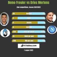 Remo Freuler vs Dries Mertens h2h player stats