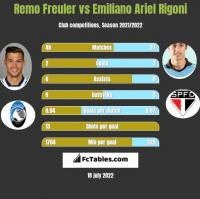 Remo Freuler vs Emiliano Ariel Rigoni h2h player stats