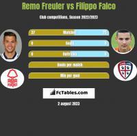 Remo Freuler vs Filippo Falco h2h player stats