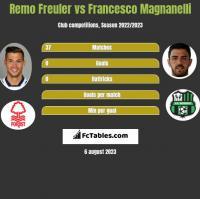 Remo Freuler vs Francesco Magnanelli h2h player stats