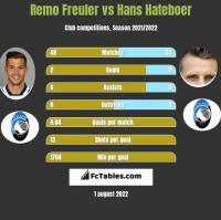 Remo Freuler vs Hans Hateboer h2h player stats