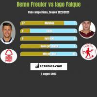 Remo Freuler vs Iago Falque h2h player stats
