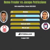 Remo Freuler vs Jacopo Petriccione h2h player stats