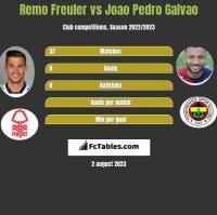 Remo Freuler vs Joao Pedro Galvao h2h player stats