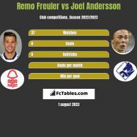 Remo Freuler vs Joel Andersson h2h player stats