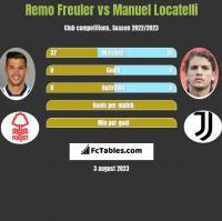 Remo Freuler vs Manuel Locatelli h2h player stats