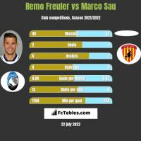 Remo Freuler vs Marco Sau h2h player stats