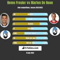 Remo Freuler vs Marten De Roon h2h player stats