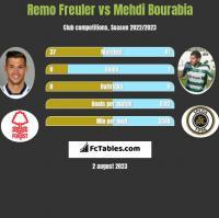 Remo Freuler vs Mehdi Bourabia h2h player stats
