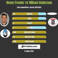 Remo Freuler vs Mikael Anderson h2h player stats