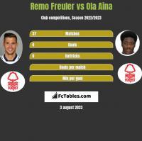 Remo Freuler vs Ola Aina h2h player stats