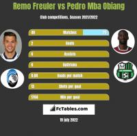 Remo Freuler vs Pedro Mba Obiang h2h player stats