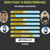 Remo Freuler vs Ruslan Malinovsky h2h player stats