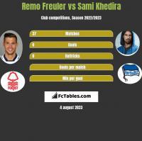 Remo Freuler vs Sami Khedira h2h player stats